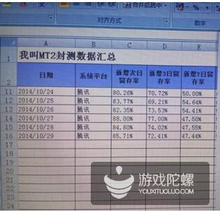 《我叫MT2》封测数据曝光:次日留存高达88%