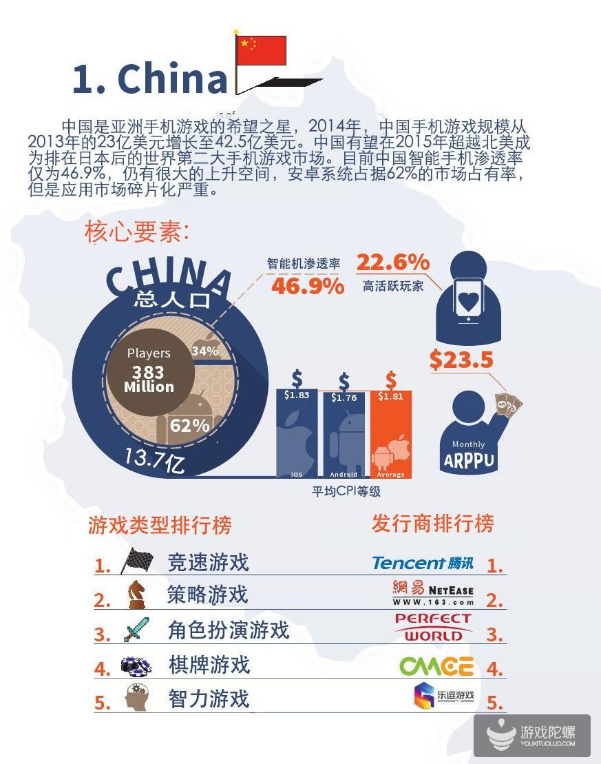 中日韩手游市场权威报告:中国是亚洲手游的希望之星