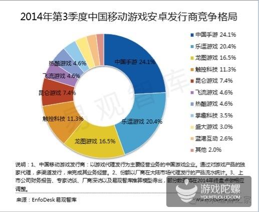 易观2014年Q3中国移动游戏格局:市场规模达72亿