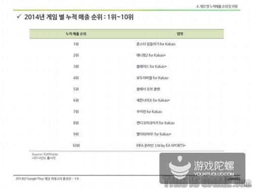 韩2014手游圈:销售额破百亿手游高达19个