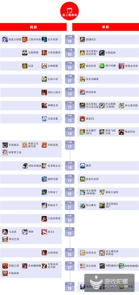 百度移动游戏11月数据报告:《天龙八部3D》居收入榜首