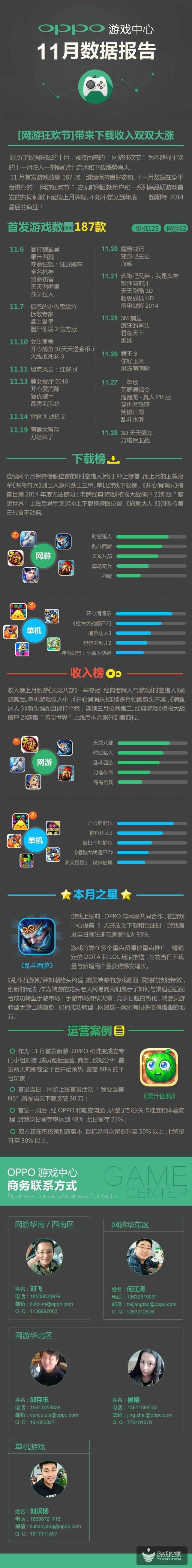 """OPPO游戏中心11月数据:""""网游狂欢节""""下载收入齐涨!"""