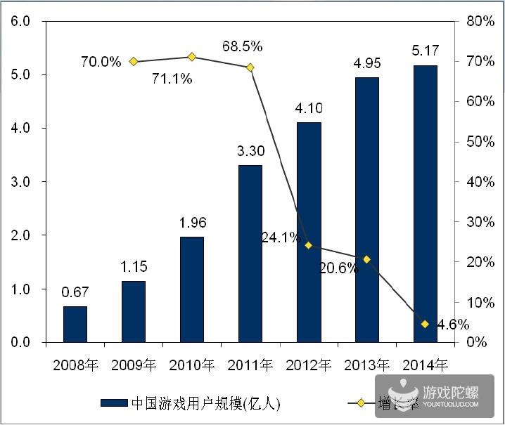 2014年中国游戏产业报告:移动游戏收入274.9亿 首次超页游
