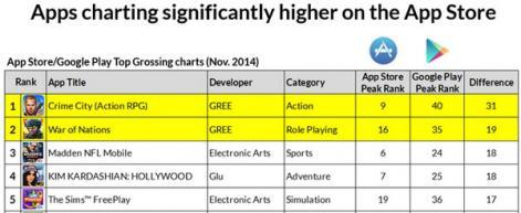 Metaps:畅销手游在两大平台排名差距大 《城堡争霸》是典型