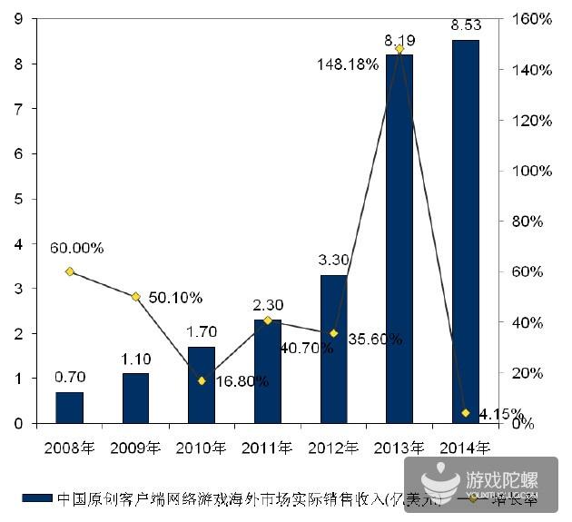 2014年中国游戏产业报告:原创移动游戏海外收入12.73亿美元