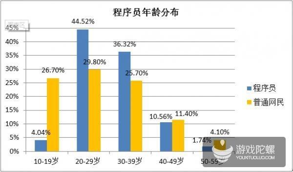 """2014年中国""""程序猿""""调查:男女比例8:2"""