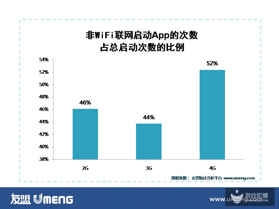 最新数据:4G用户非WiFi联网时都爱用哪类 App ?