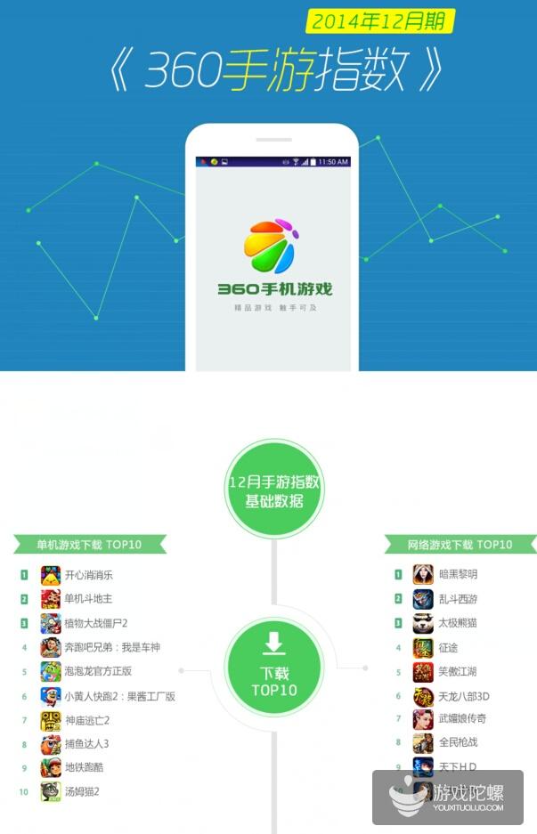 360平台12月手游报告:《炉石传说》安卓版7天试玩超40万下载量