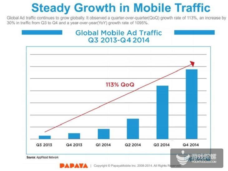 AppFlood:70%新Android用户来自亚洲等新兴市场