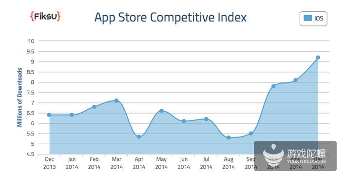 Fiksu:2014年美国App Store应用下载次数创纪录 手游CPI下降