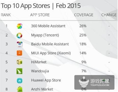 2月中国安卓游戏收入榜Top20:腾讯表现欠佳
