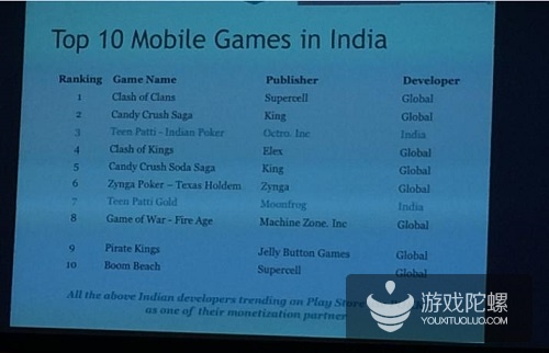 印度手游:全球安卓第3大应用市场,国产手游畅销榜第4