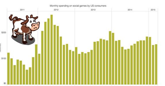 美国三月报告:社交游戏收入大幅下滑 《血源》助推主机市场增长