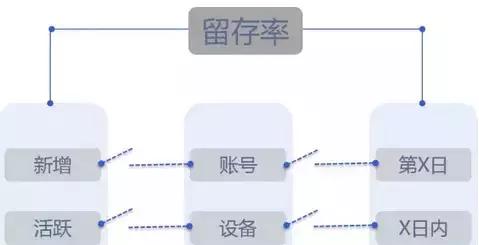 干货丨留存率的几种主流计算方法