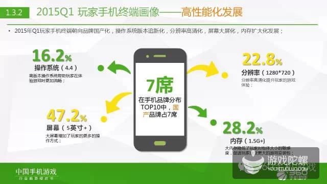 360发布《2015年Q1中国手机游戏行业趋势绿皮书》