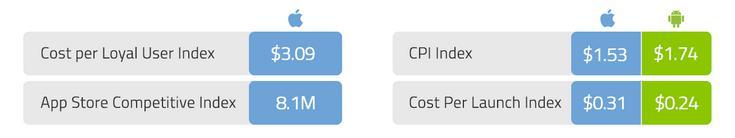 Fiksu:3月移动平台忠实用户获取成本创新高 突破3美元
