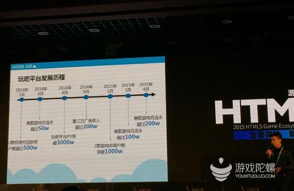 腾讯玩吧陈宇:日均付费人数提升400%  H5游戏发展趋势正大好