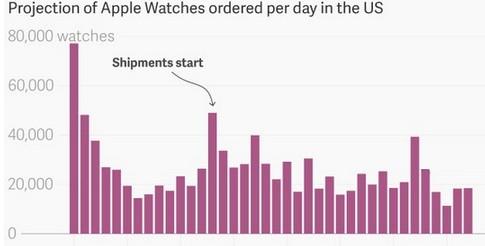 Apple Watch正式发售后销量不达预期