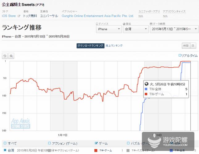 繁体字版《公主踢骑士》上架台湾双平台 登顶苹果免费榜