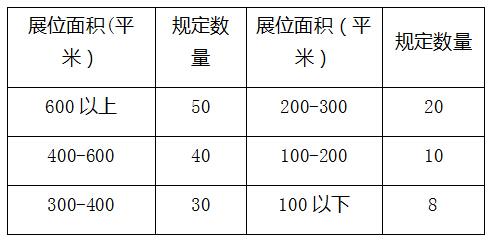 人员数量规定,仅限定SG,演职人员及COSER不受此人数限制。