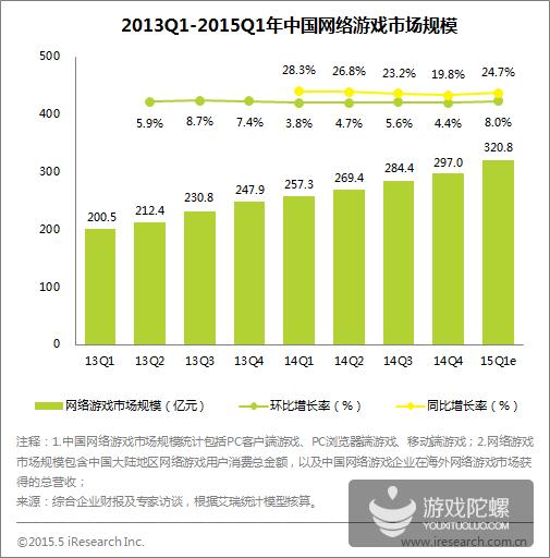 2015年Q1中国移动游戏市场规模近100亿  同比增75.3%