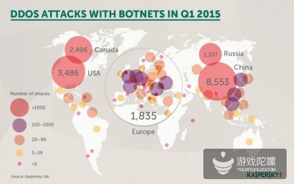 DDoS攻击数量Q1翻倍 游戏行业成重灾区