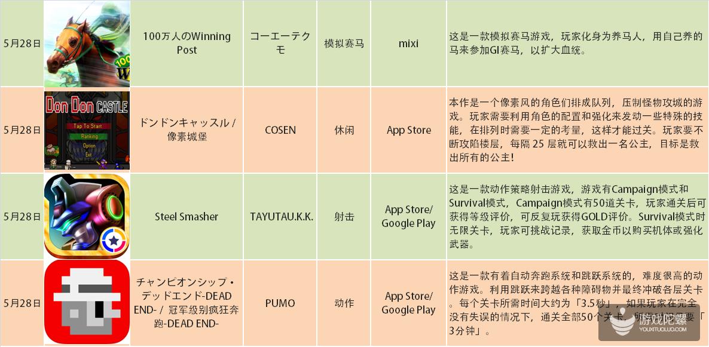 日本一周上线新游汇总:RPG、休闲类占多数