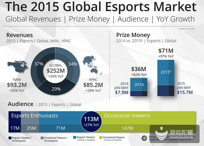 2015年全球电竞市场收入分布(数据来源:Newzoo)