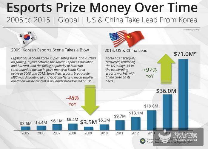 2005-2015年,全球电竞赛事奖金总额变化趋势(数据来源:Newzoo)