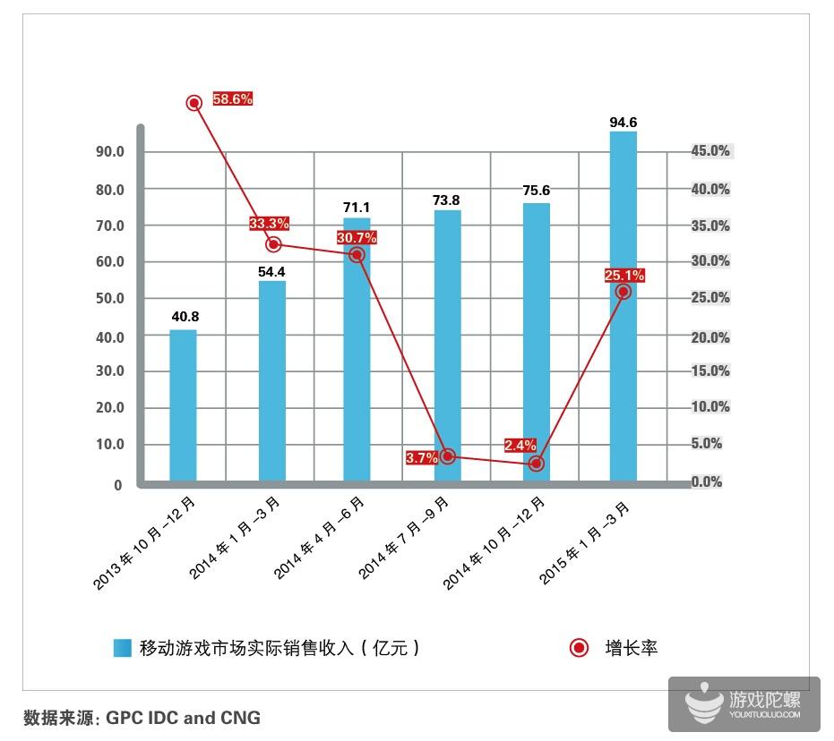 重度游戏促市场爆发 Q1移动游戏市场规模达94.6亿