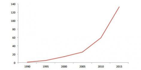 1990-2015年,挪威游戏公司数量增长趋势
