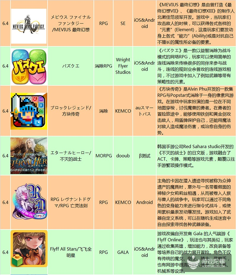 6.1-6.5日本上线新游:大作推出  游戏类型越来越多元化