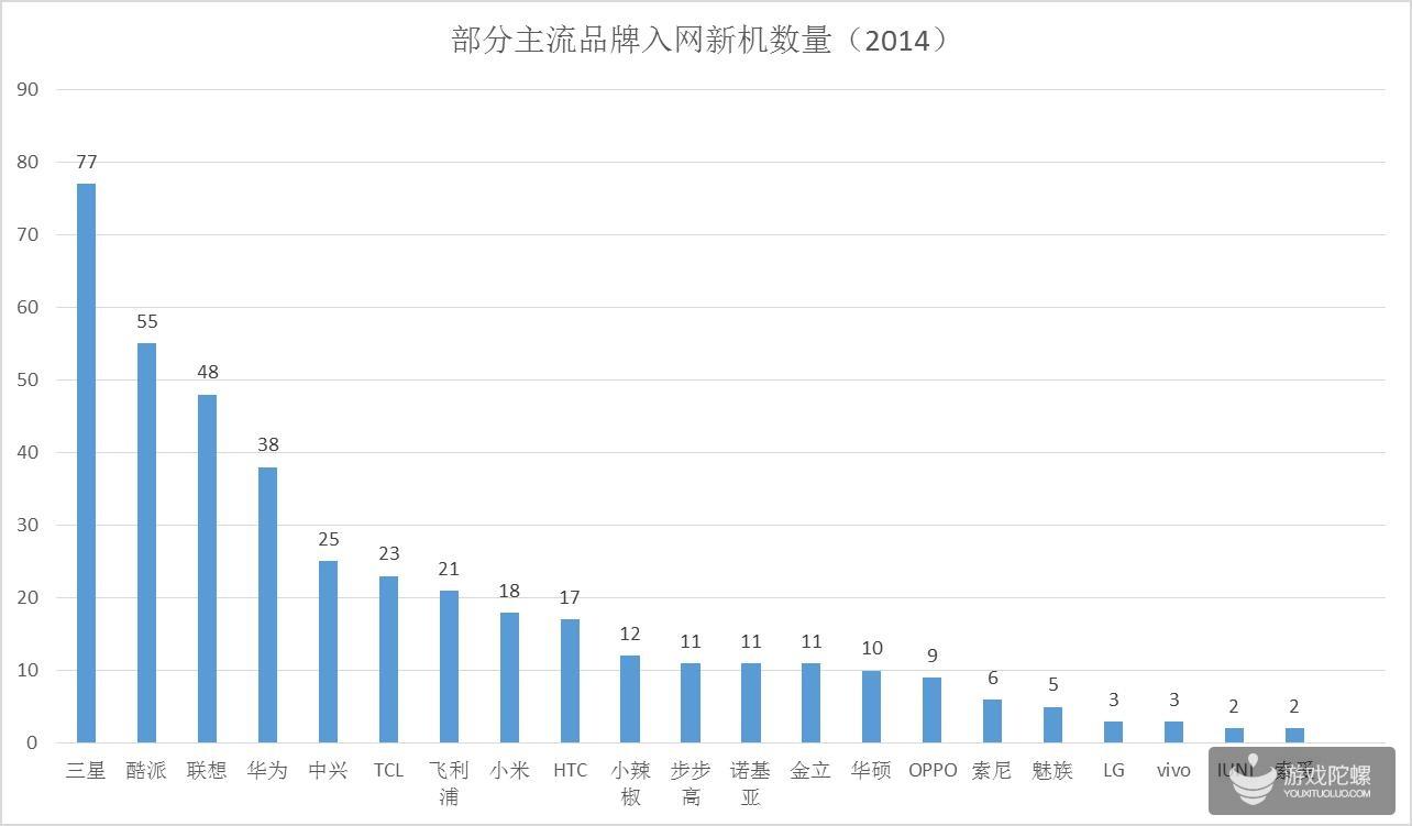 部分主流品牌入网新机数量(2014)