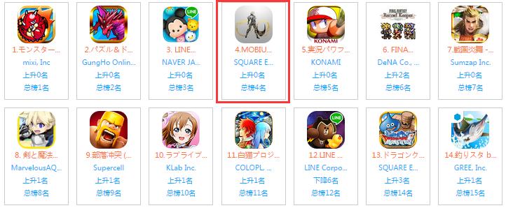 《最终幻想:莫比乌斯》上架四天登日本ios畅销榜TOP4