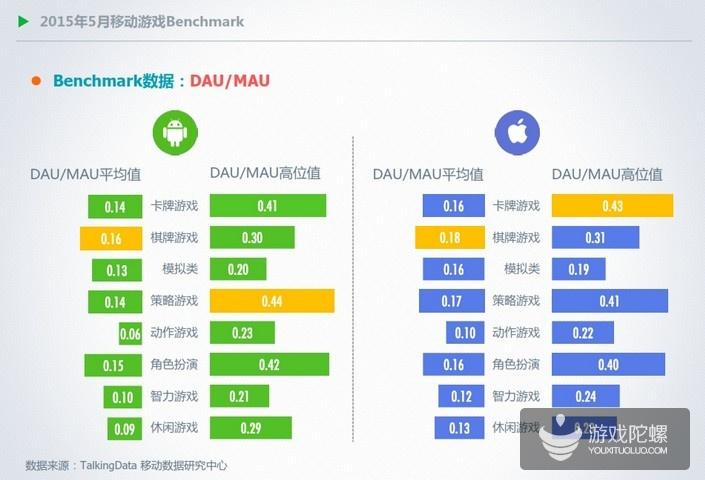 TalkingData发布2015年5月移动游戏数据