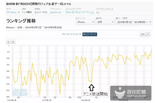 日本畅销榜TOP30中,28款游戏投放电视广告推广