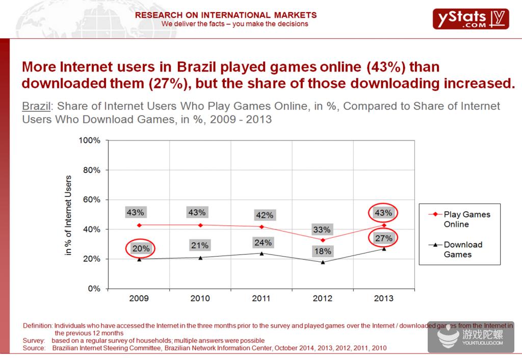 ystats:中国移动游戏玩家占移动网民的44.6%