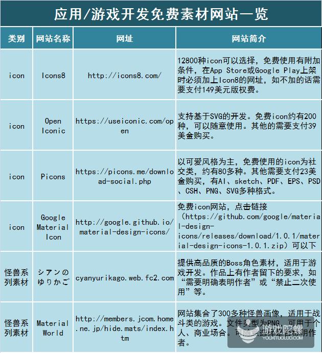 【实用资源分享】游戏开发者的福利!上万款日本游戏素材免费拿