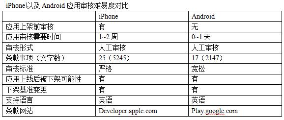 应用开发的陷阱 iPhone&Android应用被抹杀的9种案例