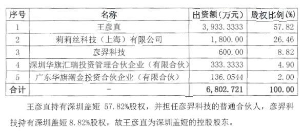 王彦直、深圳盖娅收购重组北京道从科技