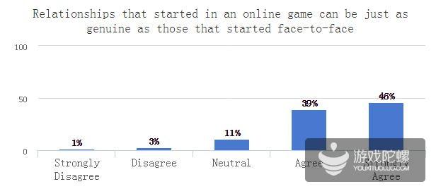游戏玩家调研:27%称永远不会在F2P游戏中消费