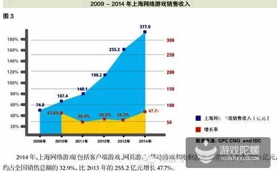 从业人员达到7万人,去年手游营收55.8亿,上海游戏业产值就占国内32.9%