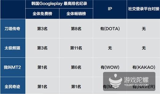 韩国榜单观察:影响中国手游成功的5大因素