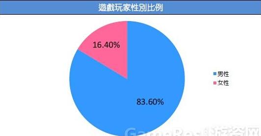 2015台湾游戏市场春季大调查 手机游戏受大众喜爱