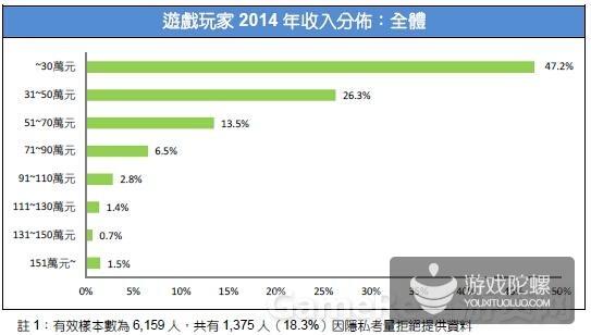 2015台湾游戏市场春季大调查7