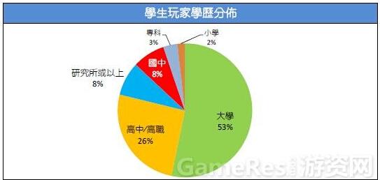 2015台湾游戏市场春季大调查6
