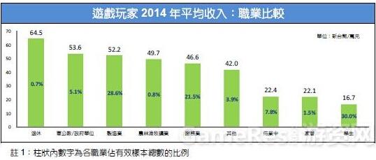 2015台湾游戏市场春季大调查8