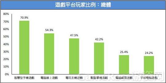 2015台湾游戏市场春季大调查9