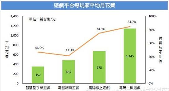 2015台湾游戏市场春季大调查11