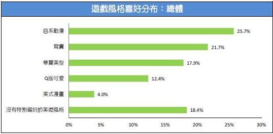 2015台湾游戏市场春季大调查12